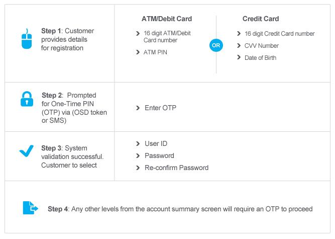 Icici bank credit card bill view statement without login